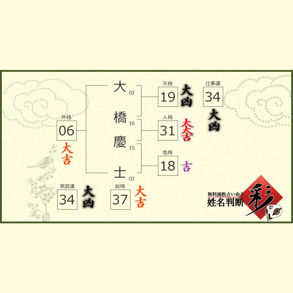 大橋 慶士さんの診断結果 - 姓名判断 彩