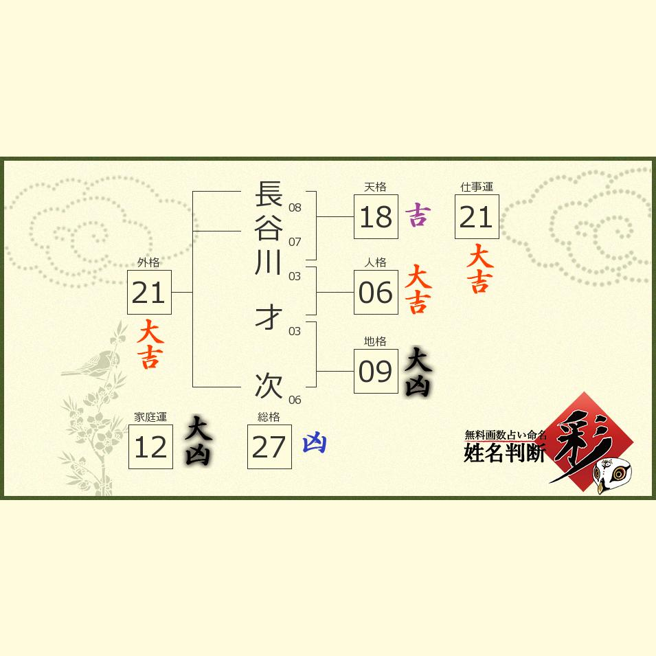 長谷川 才次さんの診断結果 - 姓名判断 彩