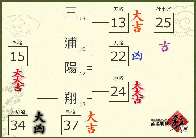 三浦 陽翔さんの診断結果 - 姓名判断 彩