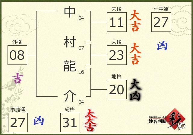中村 龍介さんの診断結果 - 姓名判断 彩