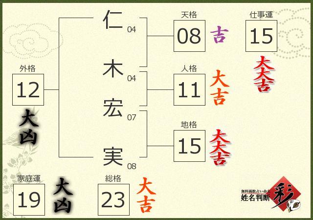 仁木 宏実さんの診断結果 - 姓名判断 彩