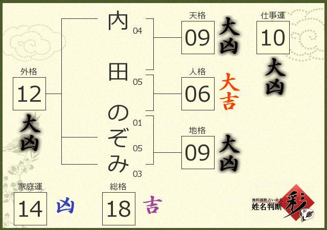 内田 のぞみさんの診断結果 - 姓名判断 彩