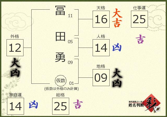 冨田 勇さんの診断結果 - 姓名判断 彩