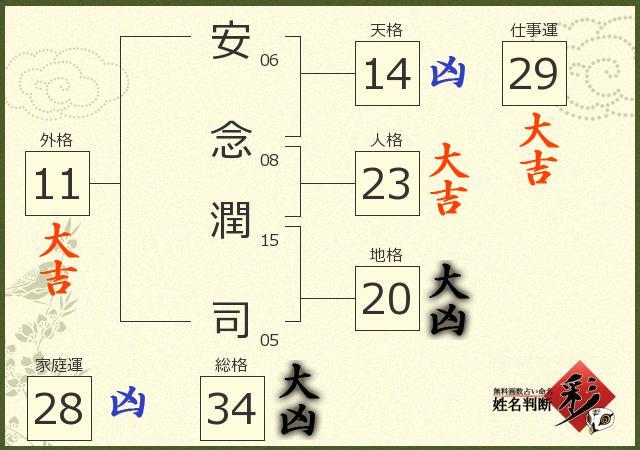 安念 潤司さんの診断結果 - 姓名判断 彩