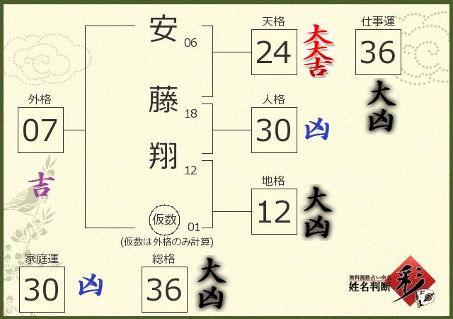 安藤 翔さんの診断結果 - 姓名判断 彩