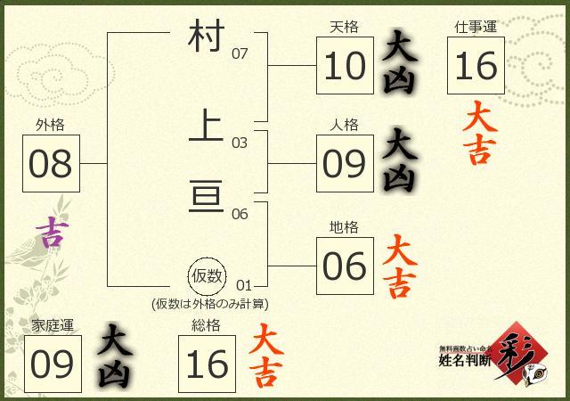 村上 亘さんの診断結果 - 姓名判断 彩