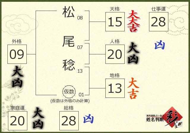 松尾 稔さんの診断結果 - 姓名判断 彩