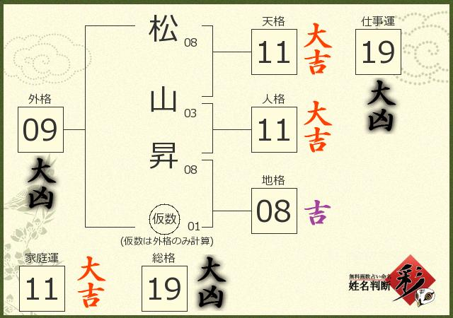 松山 昇さんの診断結果 - 姓名判断 彩