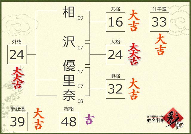 相沢 優里奈さんの診断結果 - 姓名判断 彩