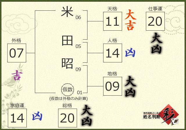 米田 昭さんの診断結果 - 姓名判断 彩