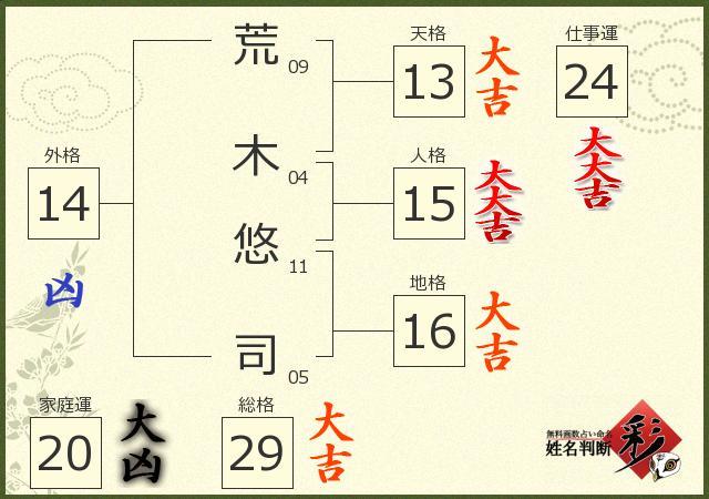 荒木 悠司さんの診断結果 - 姓名判断 彩