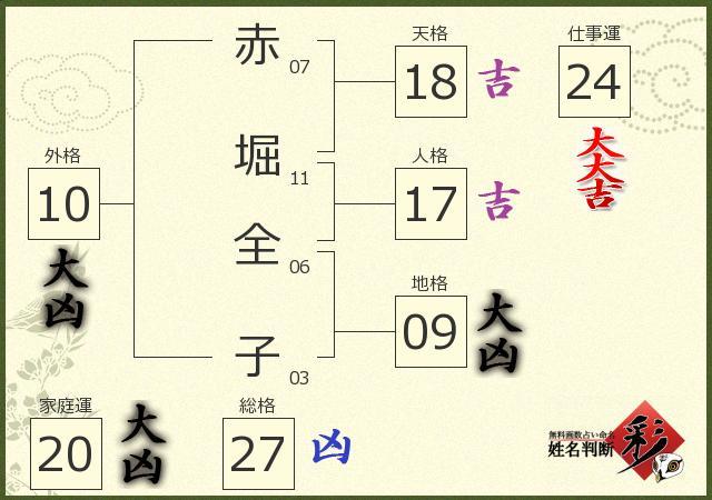 赤堀 全子さんの診断結果 - 姓名判断 彩
