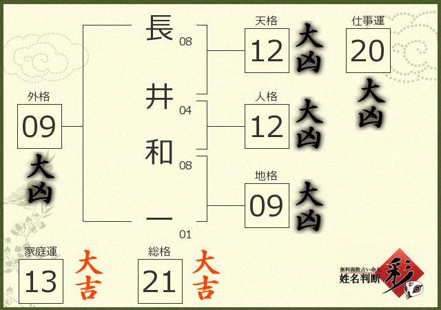 長井 和一さんの診断結果 - 姓名判断 彩